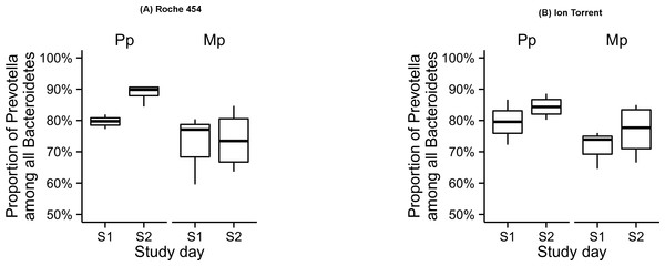 Proportion of Prevotella among all Bacteroidetes in the rumen samples collected during the pre-calving (S1) and post-calving (S2) in both Primiparous (Pp) and multiparous (Mp) dairy cows, as retrieved by the Roche 454 (A) and Ion Torrent (B) platforms.
