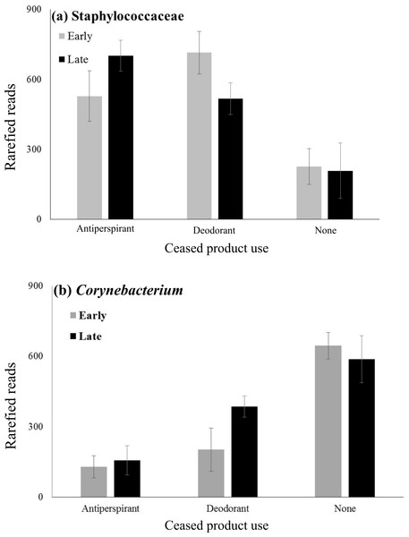 Mean abundances of Staphylococcaceae and Corynebacterium across product use groups.
