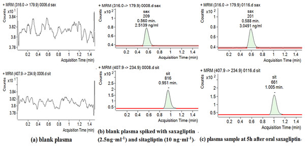 Chromatograms of blank plasma (A), blank plasma spiked with Sax and IS (B) and plasma sample at 5 h after oral Sax (C).