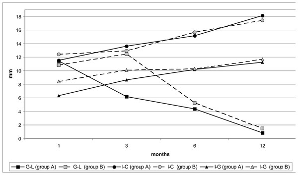 Changes in linear lengths G-L, I-C and I-G of maxillary dental arch during the observed period in infants with the early (group A) and late (group B) lip reparation.