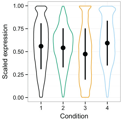 Violin plots of the simulated data distributions with standard deviation superimposed.