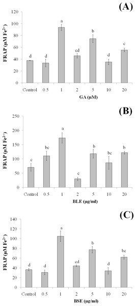 The effects of (A) gallic acid, (B) BLE and (C) BSE on antioxidant status of HepG2 cells.