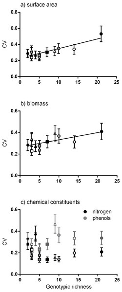 Relationship between genotypic richness and variation in surface area, biomass and chemical constituents.