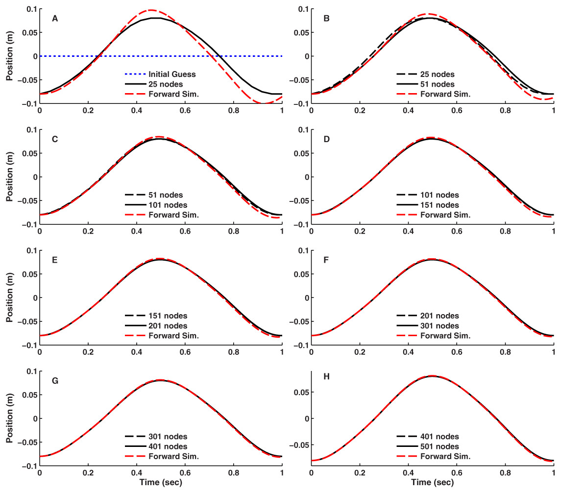 Generating optimal control simulations of musculoskeletal