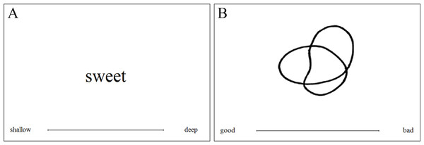 Example of (A) A taste word and (B) A shape trial in Experiment 1.