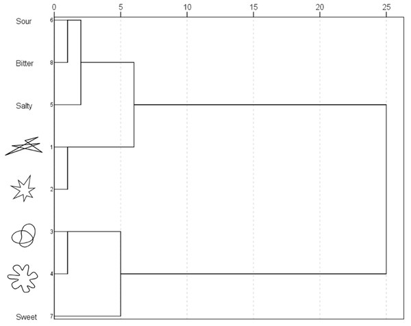 Dendrogram obtained by means of hierarchical cluster analysis in Experiment 1.