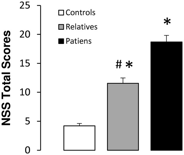 Total neurological soft signs (NSS) scores in controls, non-psychotic relatives and patients with schizophrenia.