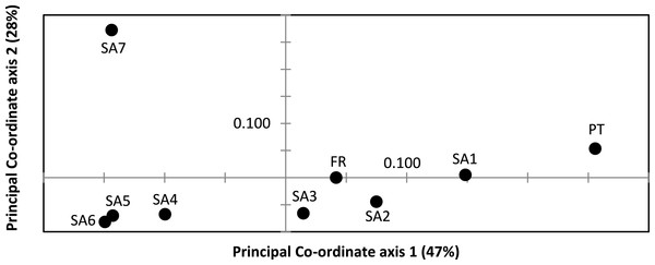 Result of Principal Co-ordinate analysis of nuclear genetic variation among native (SA1–SA7) and invasive French (FR) and Portuguese (PT) X. laevis populations.