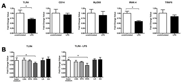 LPS- or PUFA-mediated modulation of gene expression of TLR4, CD14, MyD88, IRAK-4 and TRAF6 in RAW264.7 macrophages.