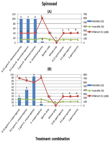 could biorational insecticides be used in the management of aflatoxigenic aspergillus parasiticus and its insect vectors in stored wheat peerj