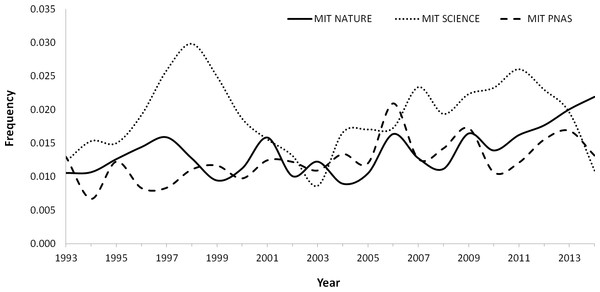Variation trend in the MIT (Mistake Index Total; the result of the division of the corrections published by the total number of items published in a year) in Nature, Science and PNAS between 1993–2014.