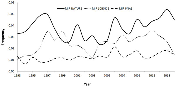 Variation trend in the MIP (Mistake Index Paper; the result of the division of the corrections published by the total number of papers published in a year) in Nature, Science and PNAS between 1993 and 2014.