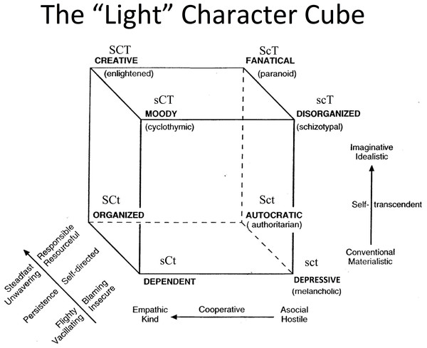 "Cloninger's "" light"" character cube, showing all eight possible combinations of high/low scores in self-directedness, cooperativeness, and self-ranscendence."