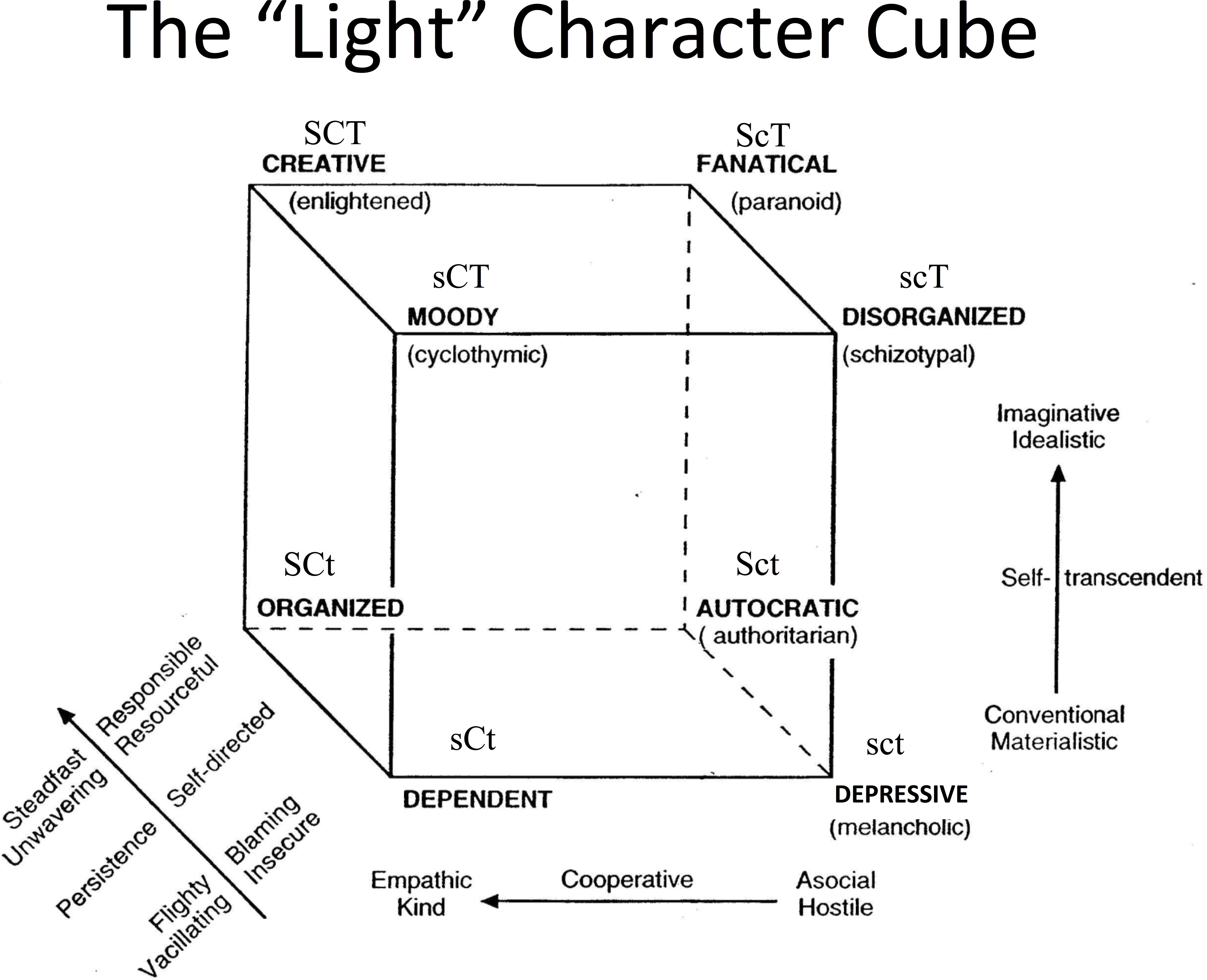Cube test psychology
