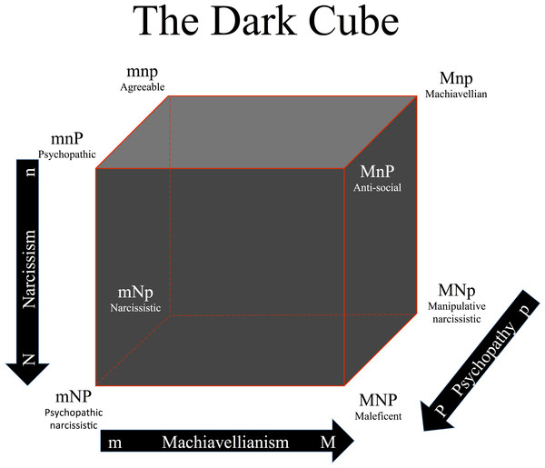 The Dark Cube as an analogy to Cloninger's character cube, showing all eight possible combinations of high/low scores in Machiavellianism, narcissism, and psychopathy.