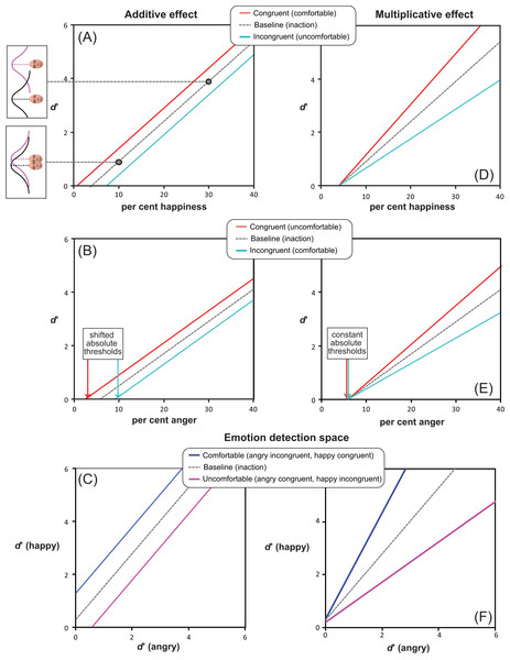 Alternative facilitation-by-congruency MAMIP effects.