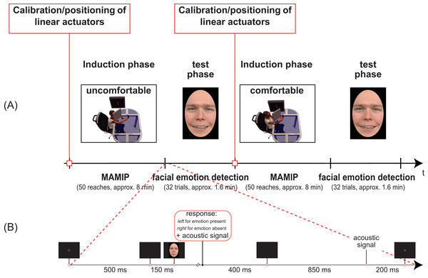 Temporal sequence of phases in our Experiments (A) and details of the facial emotion detection task (B).