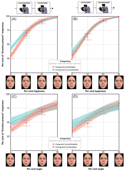 """Modeling the distributions of """"Emotion present"""" percentages with glm."""