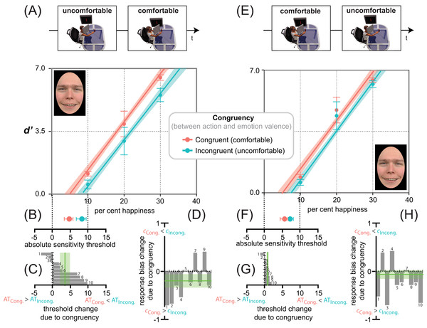 Action/emotion valence congruency affects happiness detection sensitivity, but not response bias.