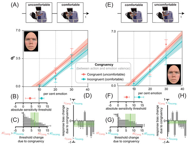 Action/emotion valence congruency affects anger detection, but does not modify response bias.