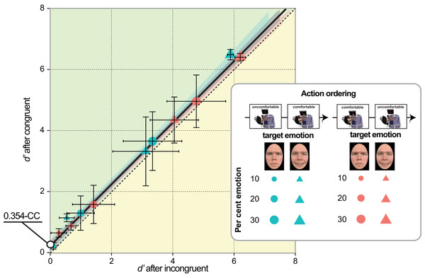 Joining emotion detection performances in the Cartesian space of emotion/action congruency.