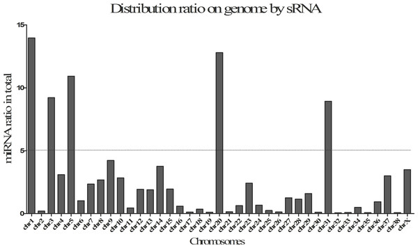 Distribution ratio on by small RNAs (sRNA) on genome.