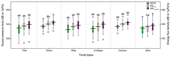 Box plot of the apparent source levels (ASLs) and source energy flux density (SEFD) of the six tonal types.