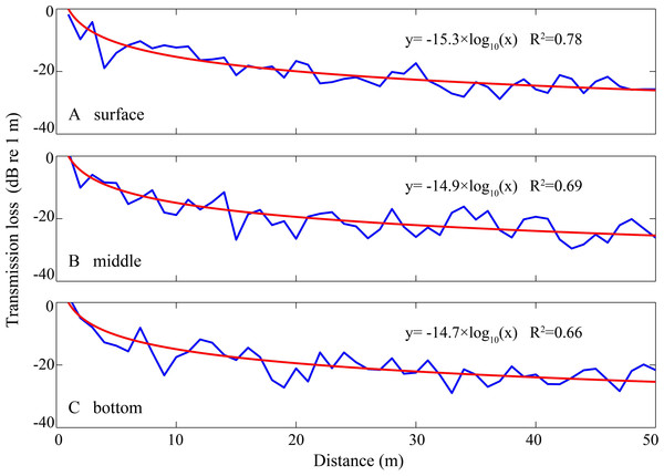 Sound transmission loss coefficient as a function of animal depth and distance between hydrophone and animals at given hydrophone and water depth.
