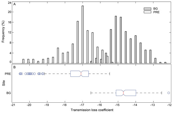 Histogram (A) and box plot (B) of the modeling sound transmission loss coefficient in Pearl River Estuary and Beibu Gulf.