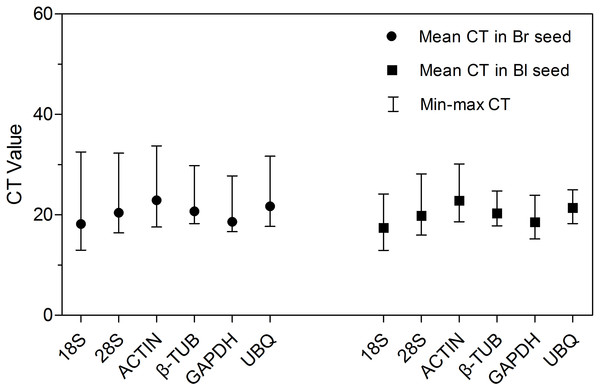 CT values of qRT-PCR for the six candidate reference genes.