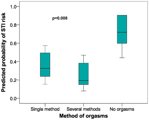 Predicted probabilities of STI risk in relation to Methods of Orgasm category in female university students from Alicante (Spain). 2005–2009 data.