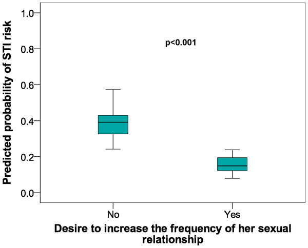 Predicted probabilities of STI risk in relation to Desire to increase the frequency of sexual relationships in female university students from Alicante (Spain). 2005–2009 data.