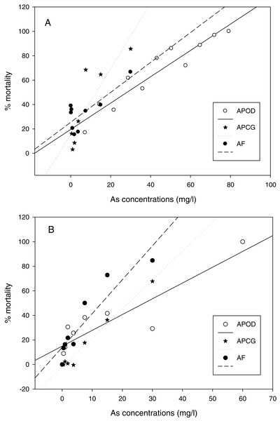Linear regression of mortality at different arsenic concentrations.