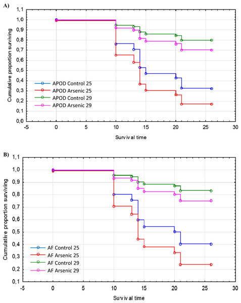 Survival of native and invasive Artemia exposed to arsenic at different temperatures.