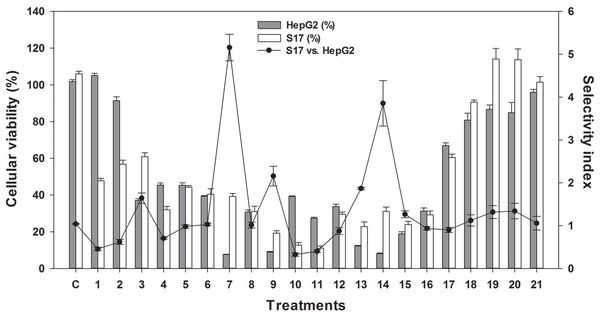 Effect of different fractions obtained from CTH, at a concentration of 20 µg/mL, on HepG2 and S17 cellular viability.