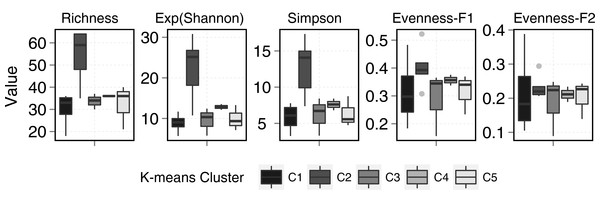 Diversity metrics boxplots for each k-means clusters (see plot legend).