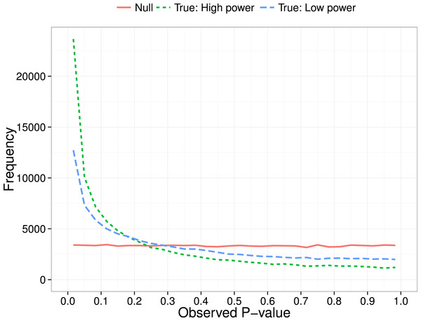 P-curve: expected distribution of p-values when no effect (null) vs true effect size of 0.3 with low (N = 20 per group) or high power (N = 200 per group).