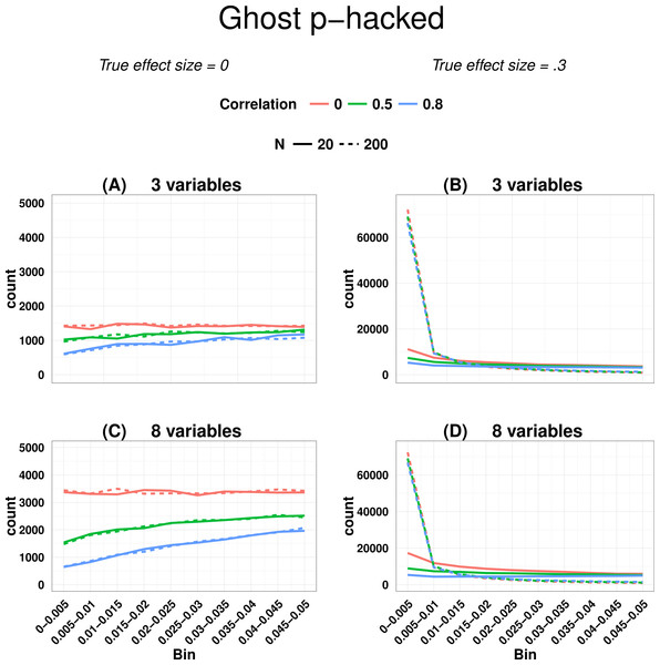 P-curve for ghost p-hacked data when true effect size is zero (A and C) versus when true effect is 0.3 (B and D).