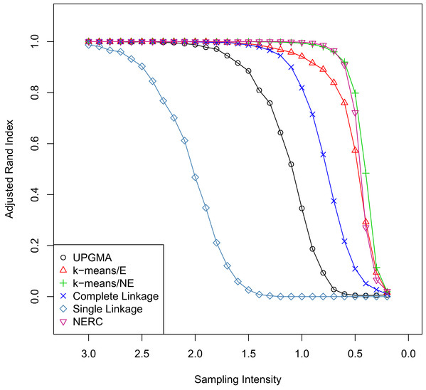 Comparison of cluster methods with varying sampling intensity.