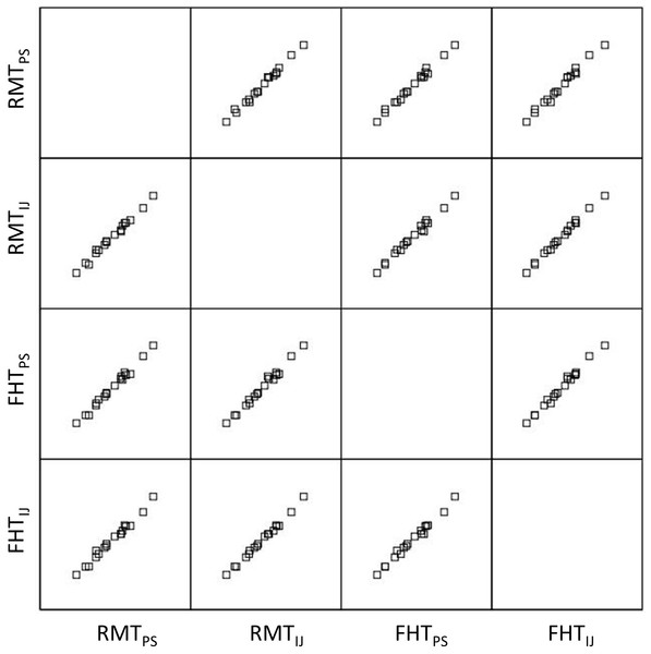 Matrix scatter plots across both image processing platforms and ROI selection methods.