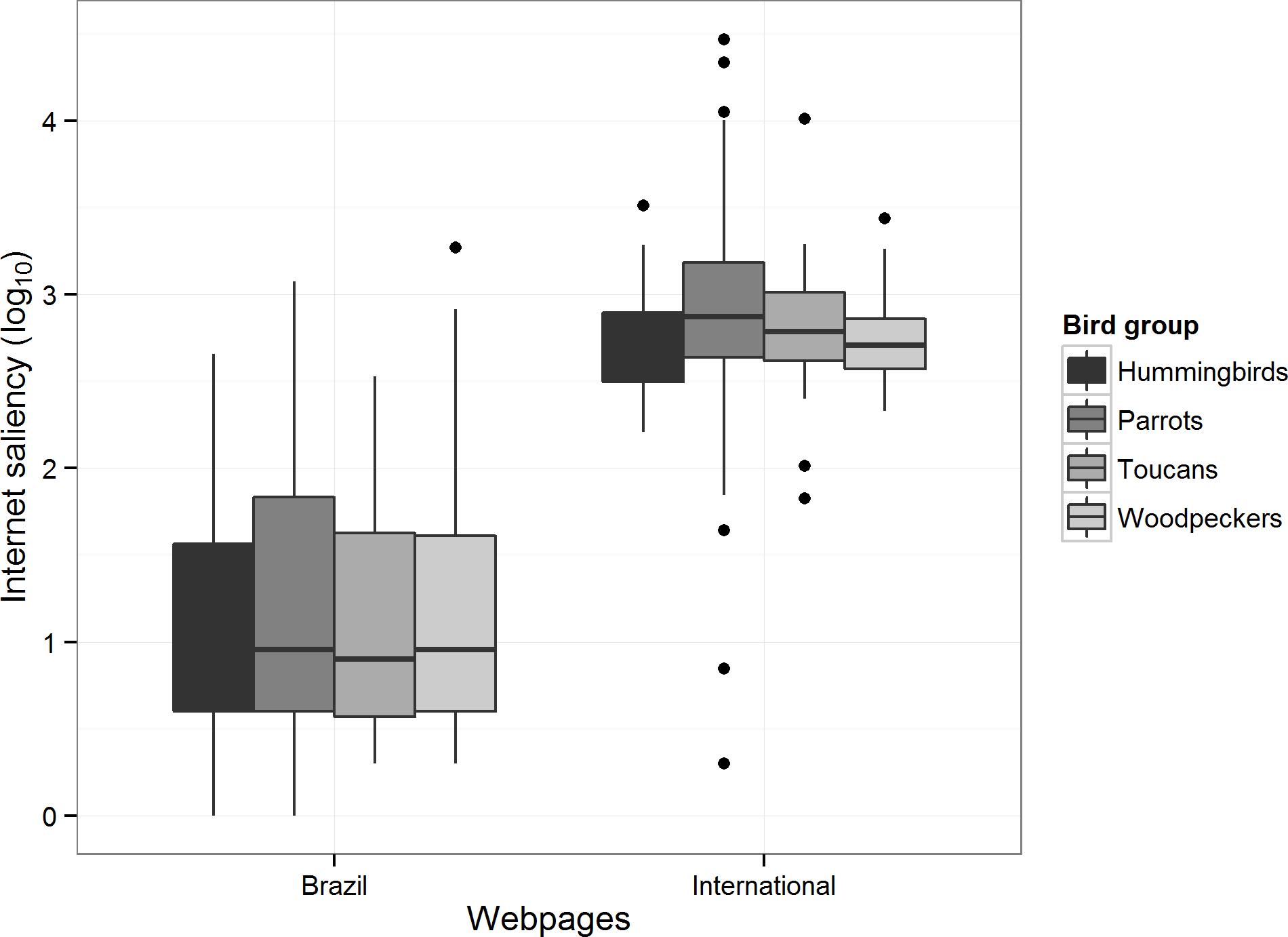 Familiarity breeds content: assessing bird species