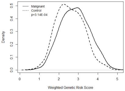 Genetic risk score.