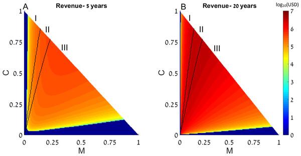 Revenue of restocking.