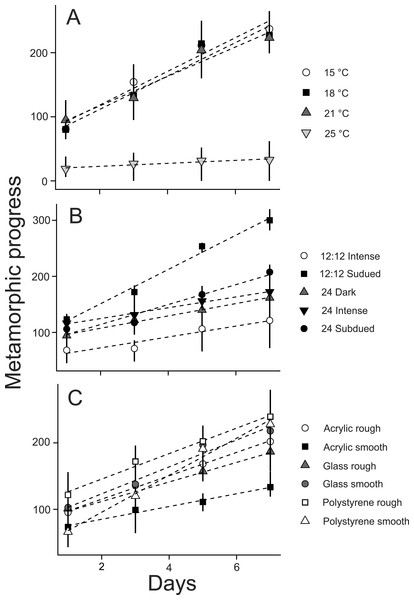 Effects of (A) temperature, (B) photoperiod, and (C) substrate on Ciona savignyi larvae.
