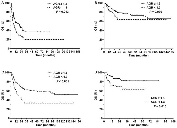 Overall survival (OS) for patients with NK/T-cell lymphoma with different pretreatment serum albumin to globulin ratios (AGRs) according to treatment modalities.