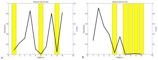Results of Wilcoxon rank-sum test: Neurosky data (A) and Emotiv data (B).