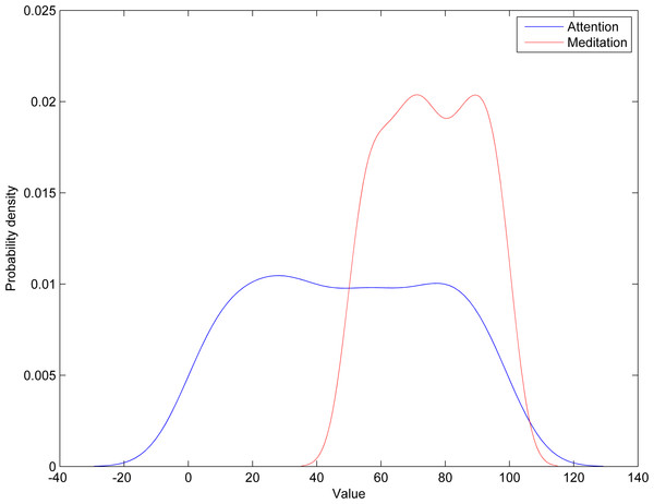 Probability density functions of Neurosky and Emotiv data in blinking recognition.