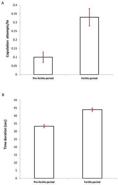 Differences in the copulation frequency (A) (attempts per hour ± SD) and time duration (B) (seconds ± SD) between the presumed pre-fertile and fertile periods (for details see Methods).