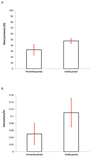 Differences in the percentage of presence (A) (± SD) of breeding pairs at nests and the frequency of intrusions per hour (B) (± SD) at nest sites by foreign individuals between the presumed pre-fertile and fertile periods (for details see Methods).
