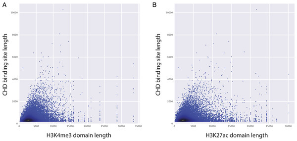CHD1 binding length and H3K4me3 (and H3K27ac) domain lengths are correlated.
